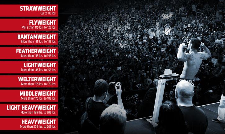 UFC weight-in with middleweight Chris Weidman.