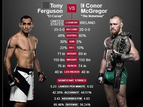 Conor Mcgregor Vs Tony Ferguson Analysis Graphic.